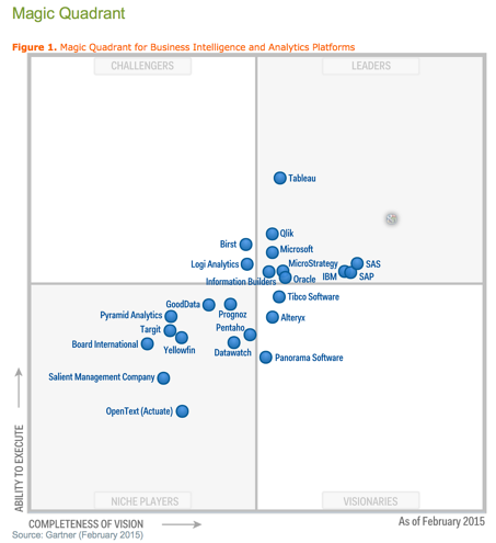 Gartner_Magic_QUadrant_2015_BI_and_Analytics_Platforms