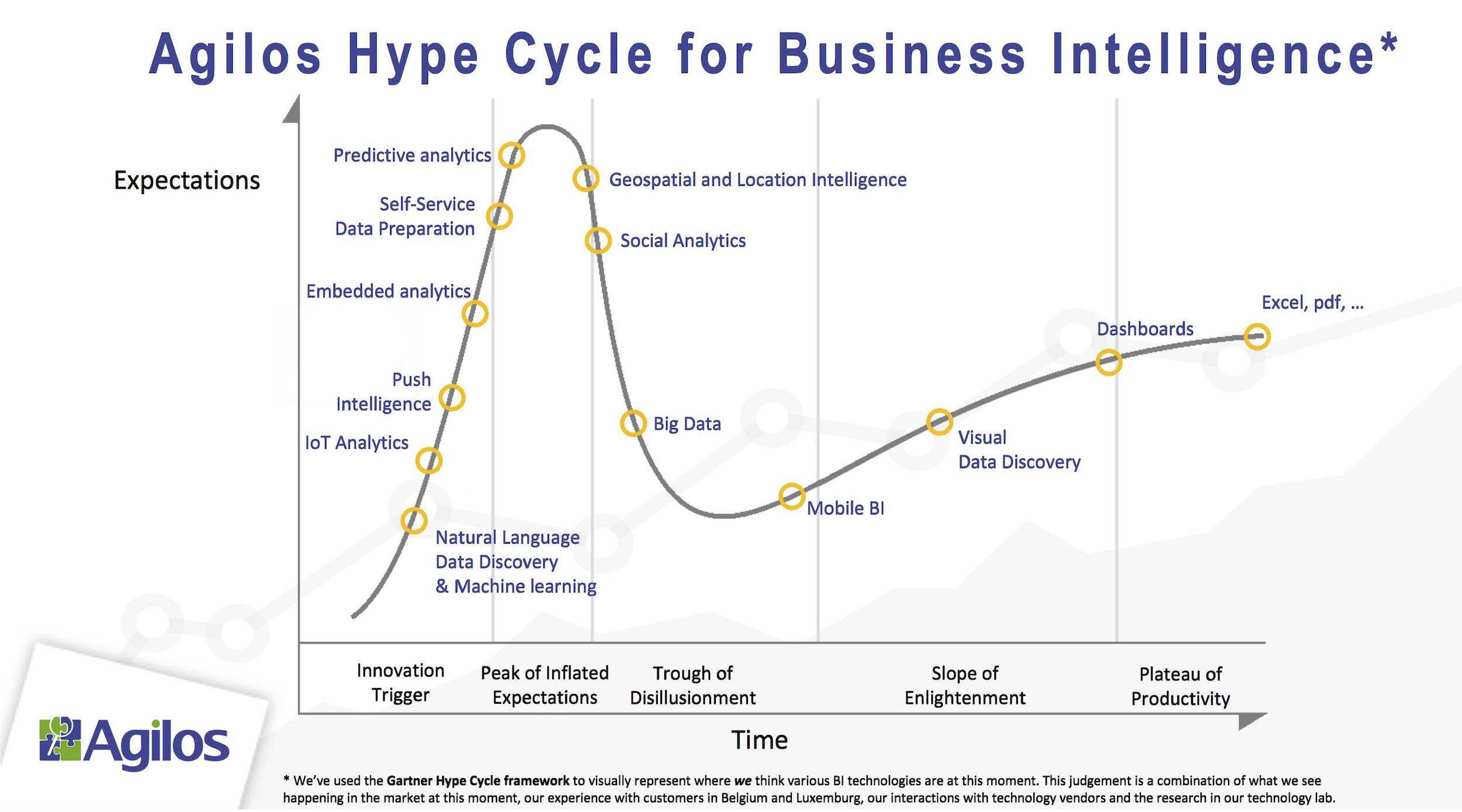 Agilos Hype Cycle for BI_2017_3.jpg