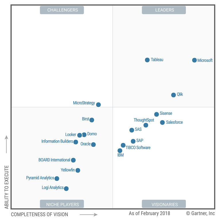 Gartner MQ BI Platforms_2018.png