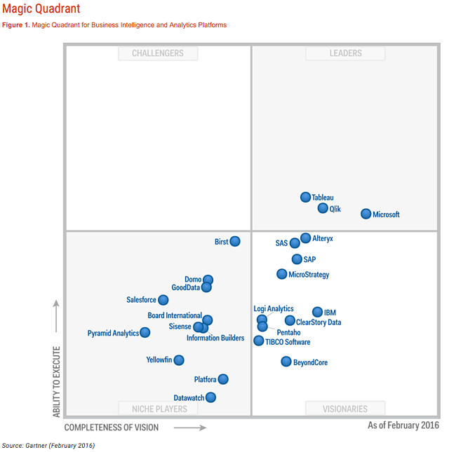Gartner_Magic_Quadrant_for_Business_Intelligence_and_Analytics_Platforms_2016_for_blog.png